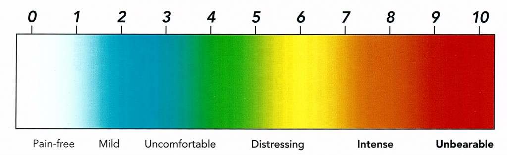 Pain Scale Visual Analog